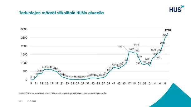 Kuten kuvasta näkyy, koronatartuntojen määrä on rajussa kasvussa Hus-alueella.