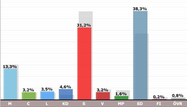 Jimmie Åkessonin synnyinseudulla Bromöllassa ruotsidemokraattien kannatus nousi selvästi.