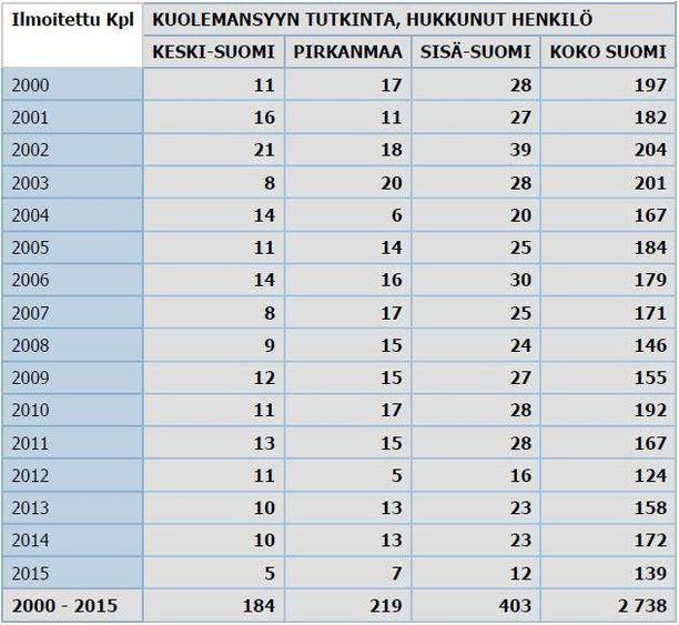 Tilastoista näkyy, että hukkumiset ovat kokonaisuudessaan vähentynet.