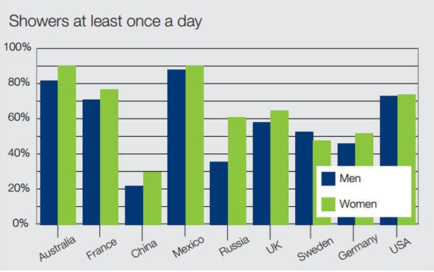 SCA:n vuonna 2008 tekemän tutkimuksen mukaan Ruotsi on vertailun ainoa maa, jossa miehet käyvät suihkussa naisia useammin. Miehistä vähän yli puolet, naisista puolestaan vähän alle puolet käy suihkussa vähintään kerran päivässä.