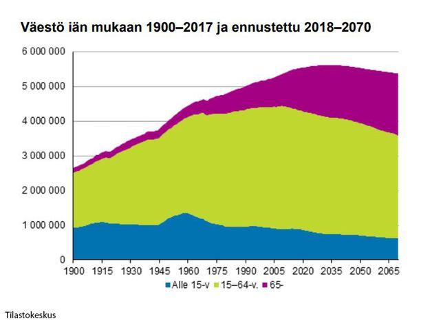 65 vuotta täyttäneiden osuus Suomen väestöstä kasvaa, kun taas työikäisten vähenee, ennustaa Tilastokeskus.