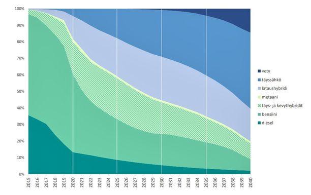Uusien autojen ensirekisteröinneissä täyssähköautojen osuus nousee nopeasti.