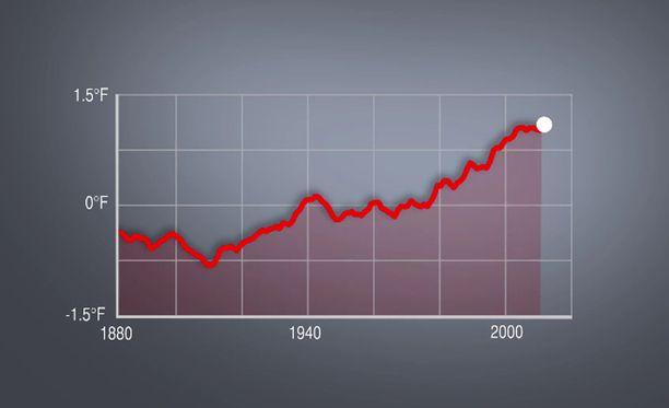 Kuvaaja osoittaa maapallon lämpötilan kehityksen fahrenheit-asteikolla vuodesta 1880 lähtien.
