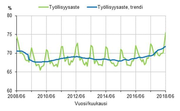 Työllisyysaste ja työllisyysasteen trendi 2008/06-2018/06, 15-64-vuotiaat.