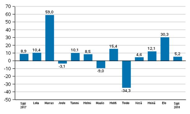 Teollisuuden uusien tilausten vuosimuutos (alkuperäinen sarja), % (TOL2008).