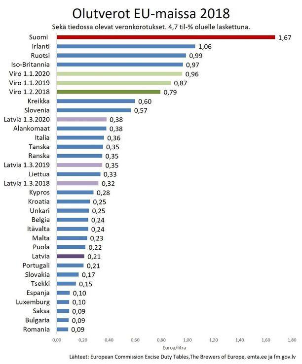 Suomen olutvero on EU-maiden korkein, selviää Panimoliiton koostamasta vertailusta. Lähteet: Panimoliitto, European Commission Excise Duty Tables, The Brewers of Europe, emta.ee ja fm.gov.lv