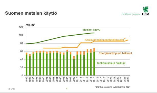 UPM:n mukaan Suomen metsien käyttö on vastuullisella tasolla.