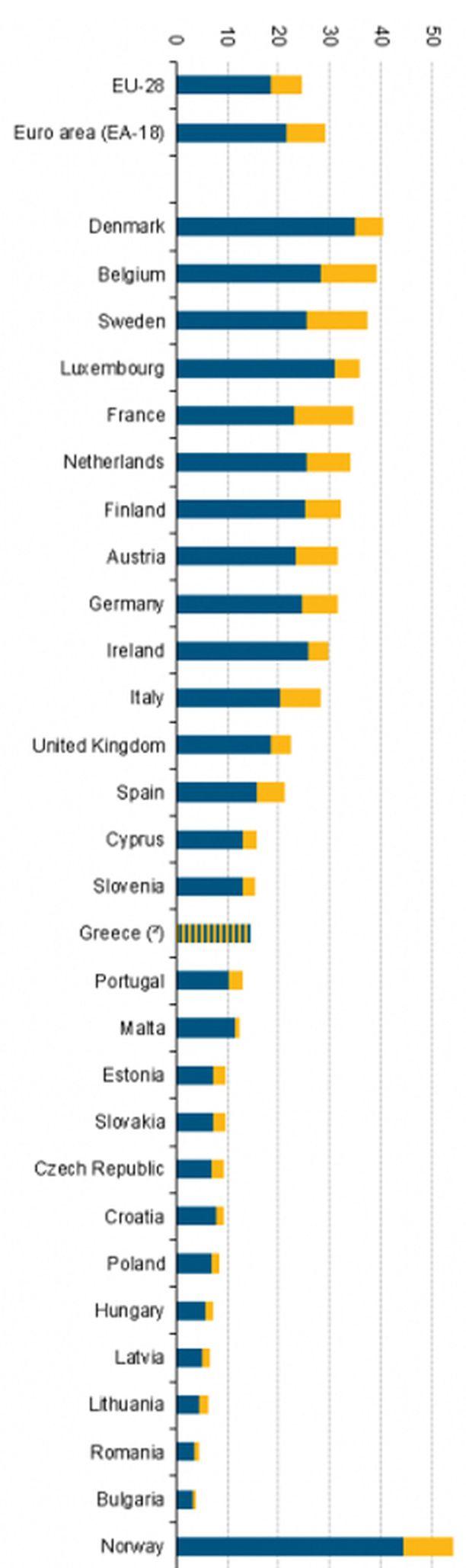 Kuvaajassa sininen palkki osoittaa palkkojen osuutta, keltainen muita työvoiman kustannuksia. Kreikka on tilastoinut vain koko työvoimakustannuksen. Klikkaa kuva suuremmaksi.