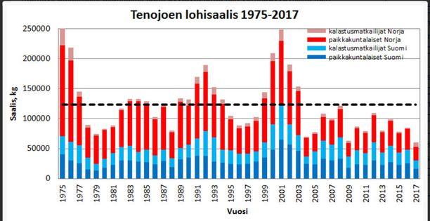 Tenojoen vesistön arvioitu lohisaalis (kg) vuosina 1975-2017 eri kalastajaryhmillä Suomessa ja Norjassa. Musta katkoviiva kuvaa pitkän aikavälin (1975-2016) keskisaalista. Klikkaamalla kuva aukenee suurempana.