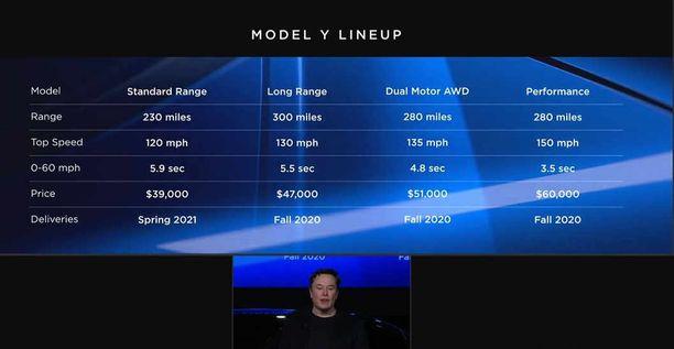Elon  Musk julkisti Model Y:n hinnat ja aikataulut.