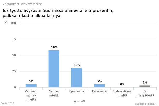Kuuden prosentin työttömyys on suomalaisekonomistien mukaan palkkainflaation raja.