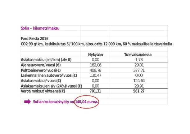 Uudella pienipäästöisellä autolla ajava henkilö maksaisi 155 euron vuosimaksua.