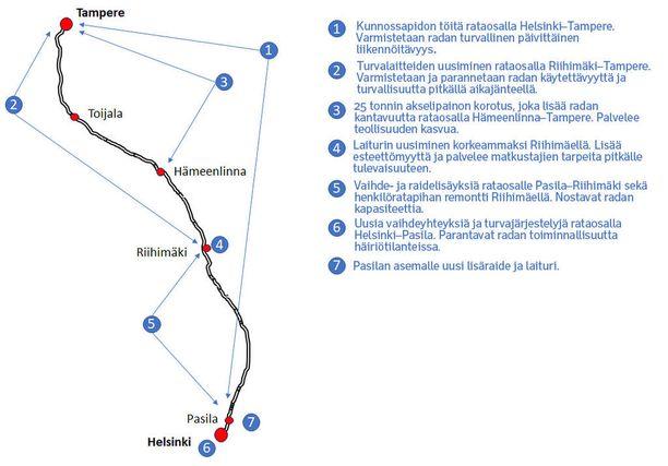 Havainnekuva näyttää pääradan työt välillä Helsinki-Tampere.