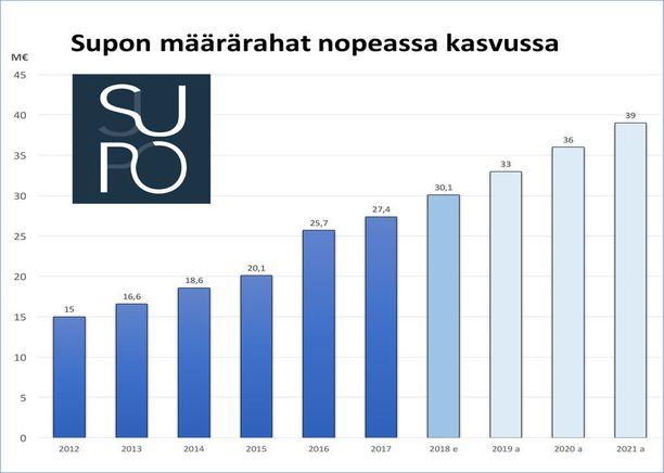 Taulukossa ovat suojelupoliisin vuosittaiset määrärahat. Vuoden 2018 määräraha on hallituksen eduskunnalle tekemän budjettiesityksen mukainen, johon saattaa tulla ensi vuonna lisäyksiä. Vuosien 2019-2021 luvut ovat arvioita, joissa on oletettu, että Supo saa lävitse tavoittelemansa tasokorotuksen, joka kasvaa vuosittain kolme miljoonaa euroa. Lähde: Suojelupoliisin vuosikertomus 2016, Suojelupoliisin päällikön kirjallinen asiantuntijalausunto eduskunnan hallintovaliokunnalle, Iltalehden laskelmat.