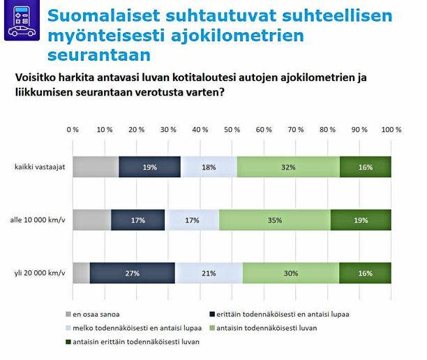 Suomalaisten autoilu tutkimuksen tulos kilometriverosta oli yllättävä.