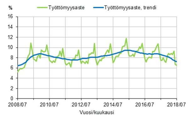 Työttömyysaste ja työttömyysasteen trendi 2008/07-2018/07, 15-74-vuotiaat. GRAFIIKKA: TILASTOKESKUS.
