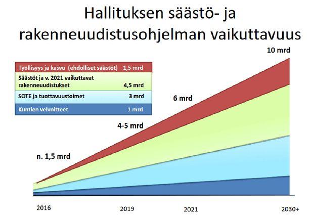 Sipilä esitteli säästöohjelman vaikuttavuutta viuhkagraafilla.