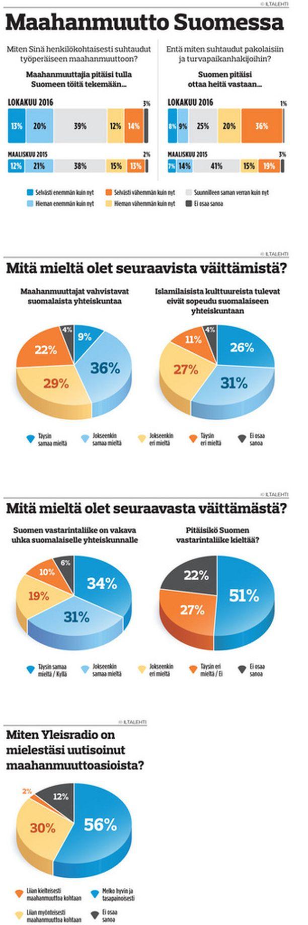 IL:n kyselyn tulokset. (Klikkaa suuremmaksi.)