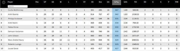 NHL:n maalivahtitilaston tämän vuoden kärkikymppi on vallan mukavaa suomalaislukemistoa.