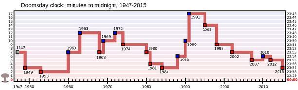 Tuomiopäivän kellon siirrot vuodesta 1947 lähtien.