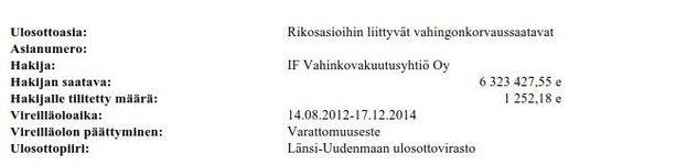 27-vuotiaan miehen vahingonkorvausvelka on tällä hetkellä jo 6,3 miljoonaa euroa.
