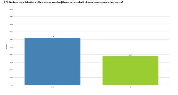 Kysyttäessä periaatteellista valmiutta keskustan ja Jussi Halla-ahon perussuomalaisten väliselle hallitusyhteistyölle, 62 prosenttia keskustavaikuttajista on sitä mieltä, että puolueet voivat olla samassa hallituksessa.