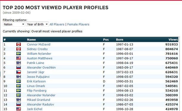 Eliteprospects.com-sivuston katsotuimmat pelaajaprofiilit.