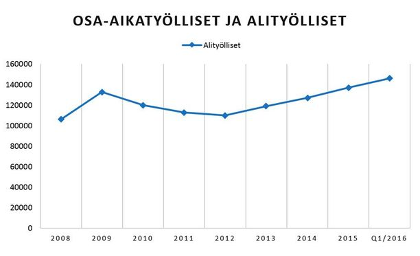 Osa-aikatyötä tekevien määrä on kasvanut maltillisesti. Alityöllisten määrä on puolestaan kasvanut tiukempaa tahtia vuodesta 2010 lähtien. Kuvaajassa vuosien 2008-2015 vuosikeskiarvot sekä vuoden 2016 ensimmäinen neljännes. Lähde: Tilastokeskus.