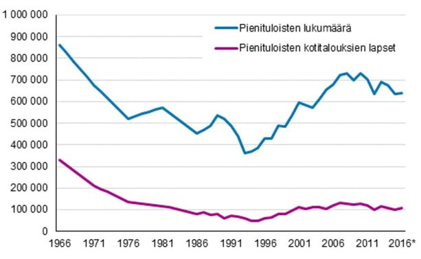 Pienituloisiin kotitalouksiin kuuluvan väestön ja lasten lukumäärä Suomessa vuosina 1966-2016.