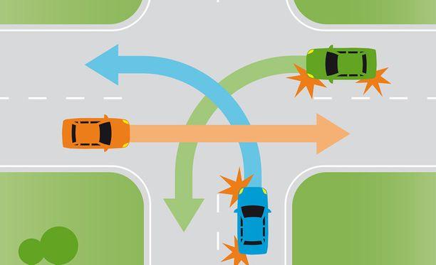 Kuka saa ajaa ensin, kun kaikilla on väistämisvelvollisuus?