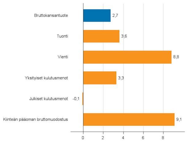 Suomen talous kasvaa nyt monipuolisesti.