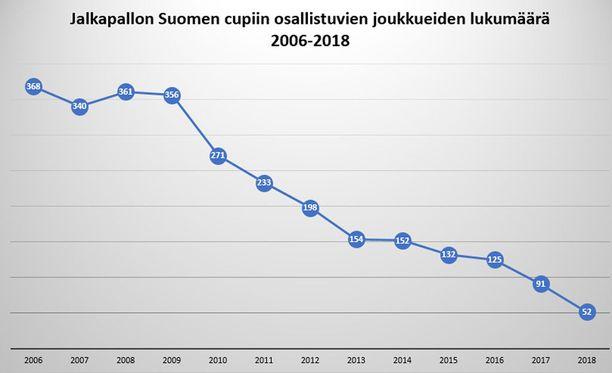 Suomen Cupin osallistujamäärä on romahtanut vuosikymmenen takaisesta.