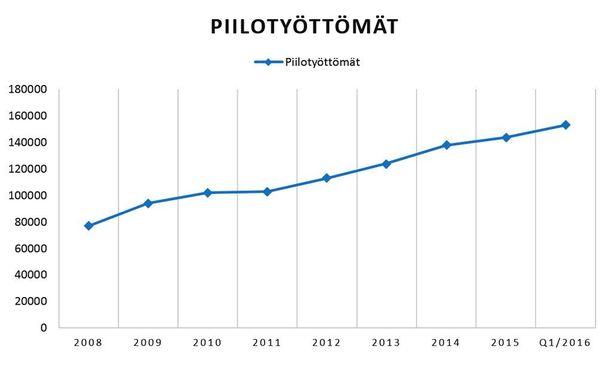 Piilotyöttömiä oli vuoden 2016 alussa tuplasti enemmän kuin vuonna 2008. Kuvaajassa vuosien 2008-2015 vuosikeskiarvot sekä vuoden 2016 ensimmäinen neljännes. Lähde: Tilastokeskus.