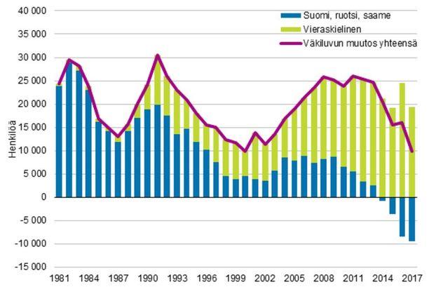 Väestönkasvu Suomessa pohjautuu nyt muita kieliä, kuin suomea, ruotsia tai saamea puhuvien määrän lisääntymiseen.