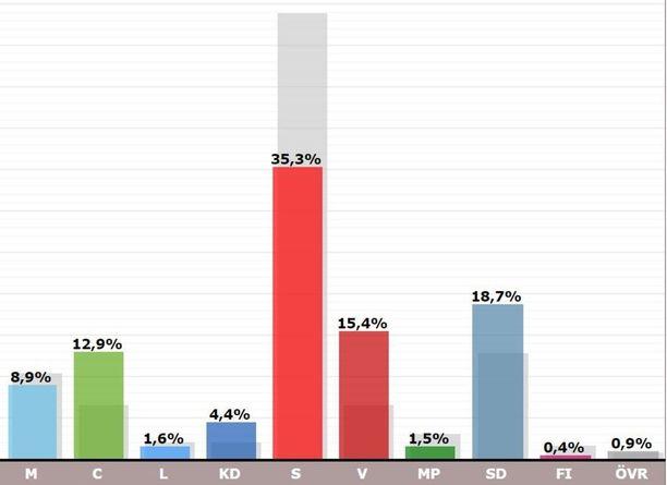 Stefan Löfvenin kotikunnassa Sollefteåssa sosiaalidemokraattien suosio laski runsaasti.