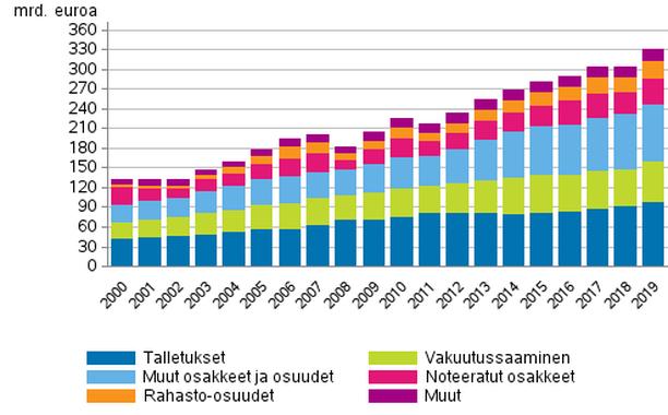 Kotitalouksien rahoitusvarat 2000–2019, miljardia euroa.
