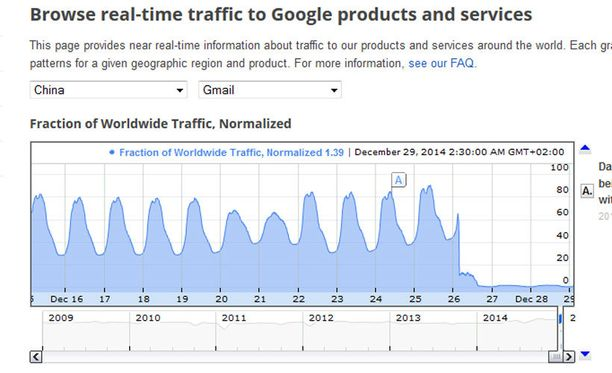 Gmailin liikenne romahti nollalukemiin Kiinassa perjantaina.
