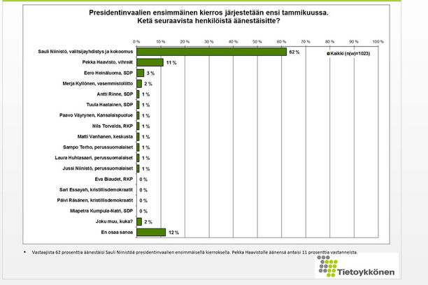 Vaikka Niinistön johtoasema on muihin verrattuna täysin ylivoimainen, tutkimus ei lupaa, että Niinistö valitaan heittämällä jo presidentinvaalin ensimmäisellä kierroksella ensi tammikuussa.