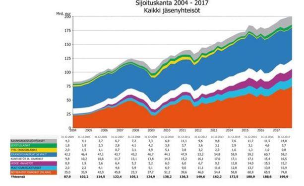 Koko viime vuoden reaalinen tuotto oli 6,8 prosenttia. Viimeisen 21 vuoden aikana, jolta ajalta nykymuotoista seurantaa on tehty, keskimääräinen reaalituotto on ollut 4,4 prosenttia vuodessa.