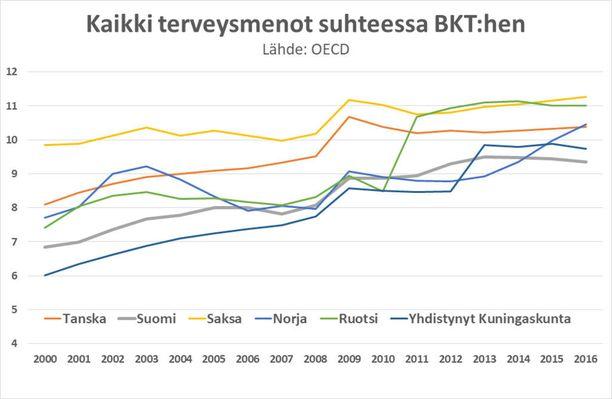 OECD:n tilastojen mukaan Saksan ja Ruotsin malli on kallis vaihtoehto.